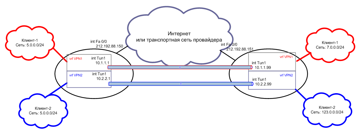 L3VPN_VRF_Lite.png